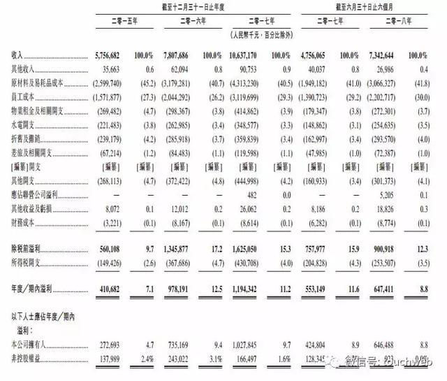 海底捞2018年上半年期内盈利为6.47亿元,期内盈利为8.8%,上年同期为5.